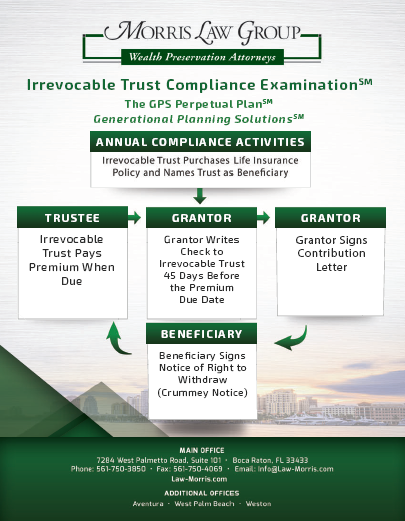 Benefits Of Examining Your Irrevocable Trust For Compliance Morris Law Group