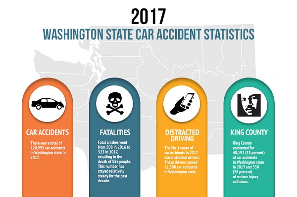2019 Washington State Car Accident Statistics Reports