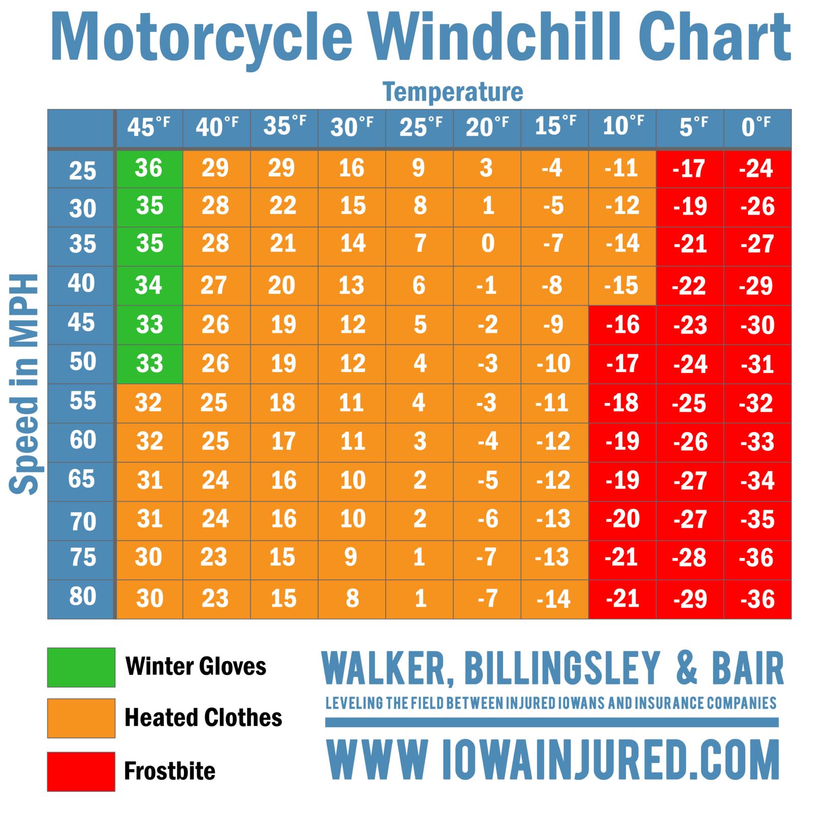 Iowa Motorcycle Windchill Chart Injured