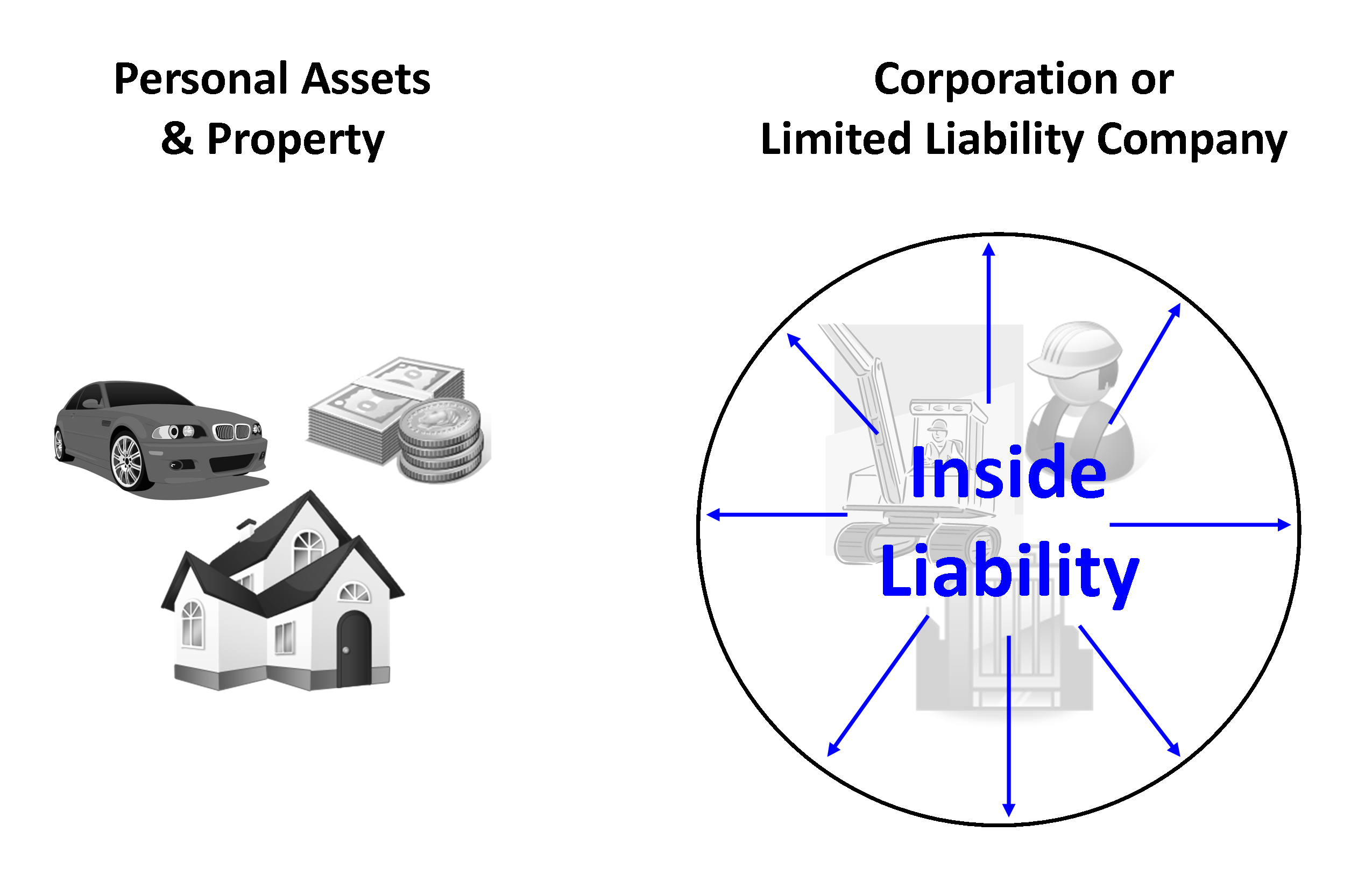 Using LLCs for Asset Protection for NC Rental Property Owners