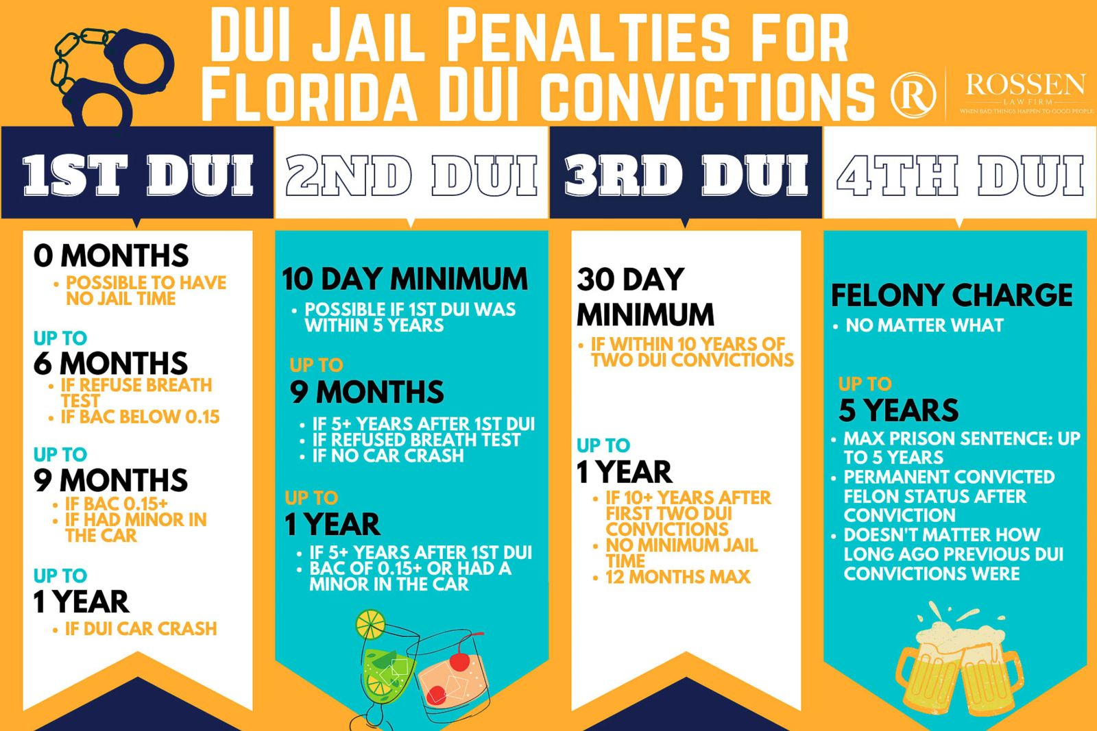 Dui Conviction Penalties In Florida As Told By Dui Attorney Rossen Law Firm