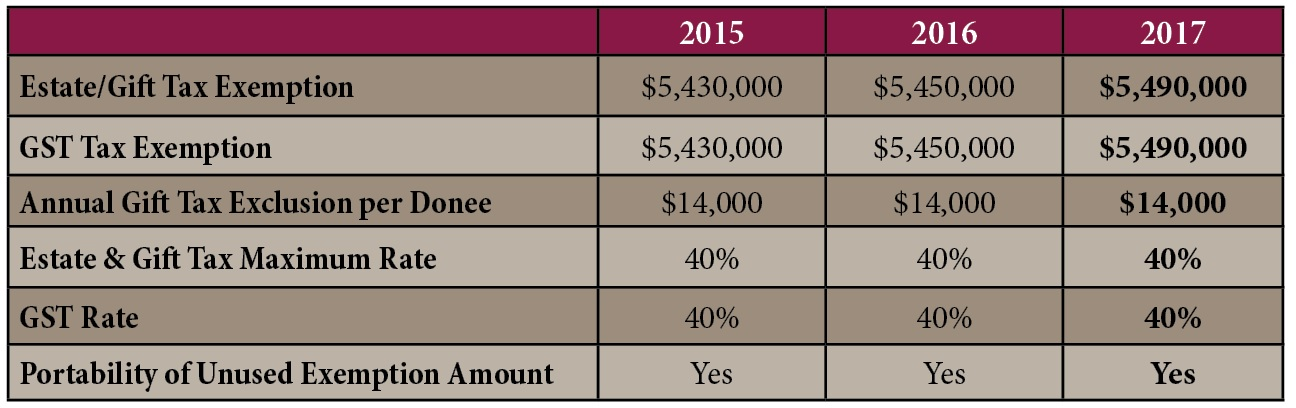 This year, the estate and gift tax exemption has increased to $5,490,000. This is a $40,000 jump from 2016's $5,450,000 exemption limit.