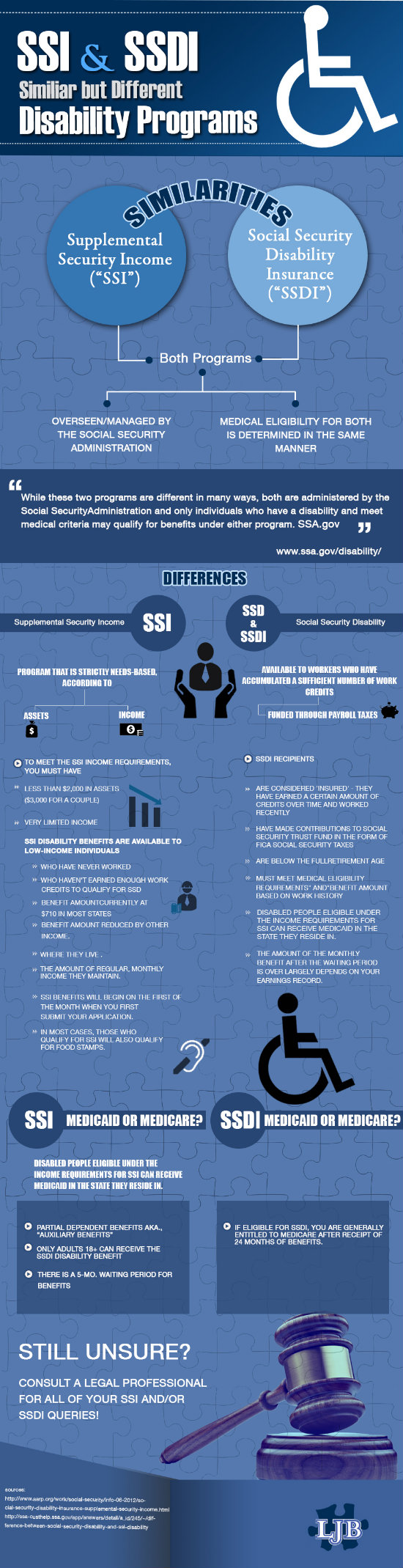 Understanding The Differences Between Ssi And Ssdi Loyd J Bourgeois Llc