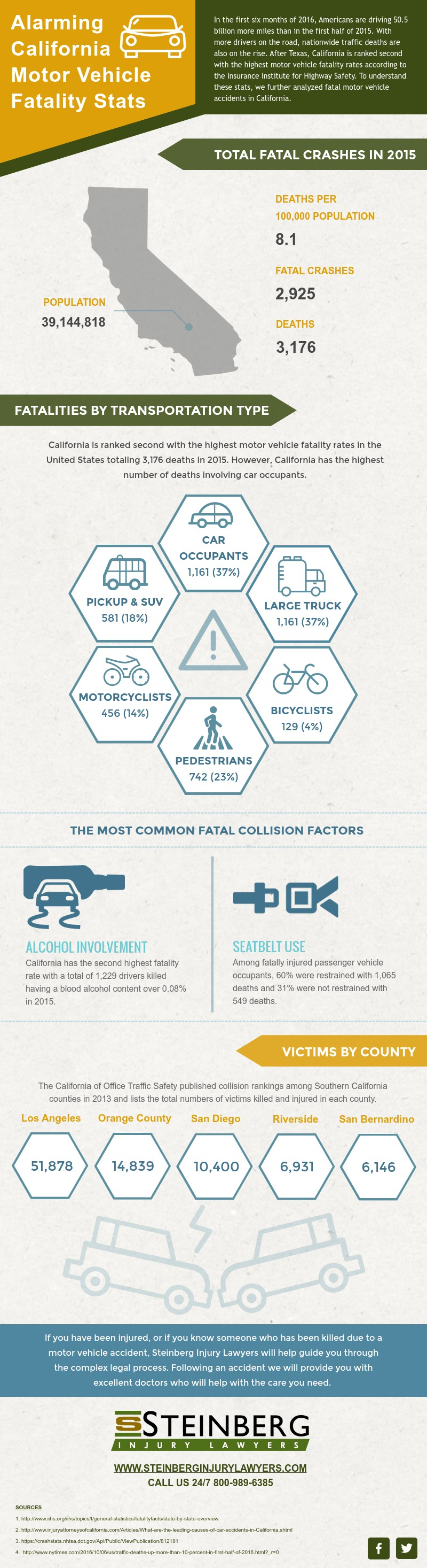 Alarming California Motor Vehicle Fatality Stats   Steinberg